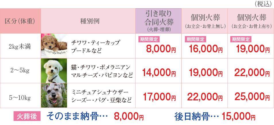 大塚石材 ペット火葬 サービス料金